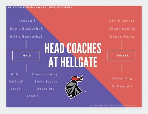 Hellgate's Serious Lack of Female Coaches Influences Student Perspectives